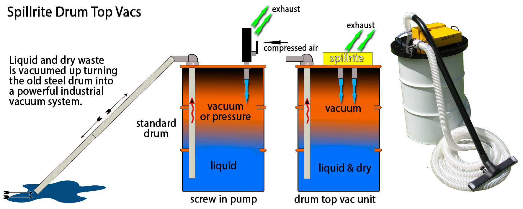Drum-Top-Vac-description