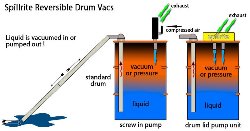 reversible-drum-vac-description